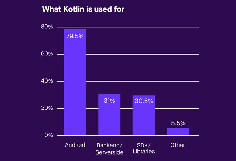 Kontlin app use